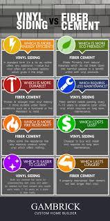 Vinyl Siding Vs Fiber Cement Pros Cons Gambrick
