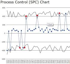 Spc Process Control Chart Sample Sap Blogs