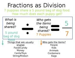 Fractions As Division 5th Grade 5 Nf 3 Lessons Tes Teach