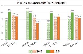 Mygrady Chart Paulding County School District Homepage