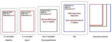ipad size comparison screen sizes of rumored ipad mini ipad nexus 7 kindle fire compared
