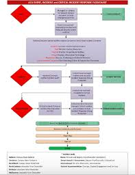 Incident Management Flow Chart Critical Incident Management Policy Policies Procedures