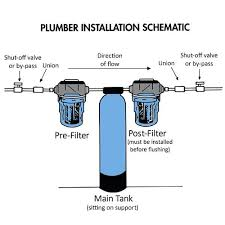 How Do Water Filters Work Diagram Catalogue Of Schemas