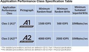 Application Performance Class - <b>SD</b> Association