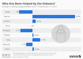 Chart Who Has Been Helped By The Debates Statista