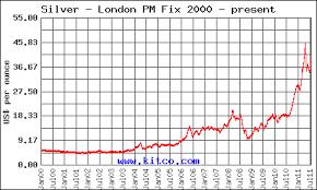 Kitco Silver Chart Silver Price Chart Kitcosilverchart