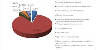 СОВЕРШЕНСТВОВАНИЕ УПРАВЛЕНИЯ КРЕДИТНЫМ РИСКОМ НА ПРИМЕРЕ ВТБ  Структура активов ЗАО Банк ВТБ 24 на 01 01 2012 года