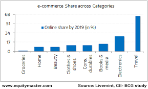 the future of n retail industry chart of the day  the future of n retail industry