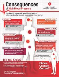 High Blood Pressure Symptoms And Natural Prevention