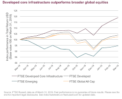 Building Solid Returns With Developed Core Infrastructure