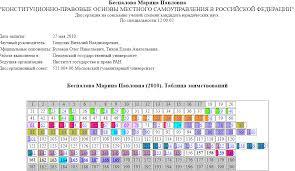 Диссернет провел экспертизу диссертации депутата Госдумы Марины  диссернет беспалова Результаты экспертизы кандидатской диссертации