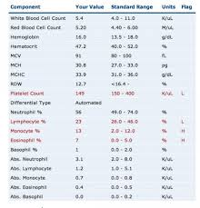 Complete Blood Cell Count Chart How To Transcribe A Complete Blood Count Hubpages