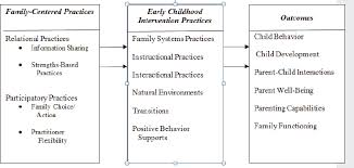 5 Targeted Interventions Supporting Parents Of Children With