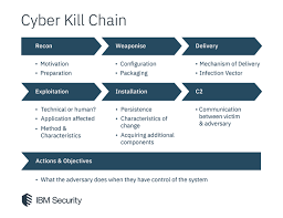 Cyber Kill Chain Is Your Soc Overwhelmed Artificial Intelligence And Mitre Att Ck