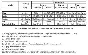 Athletic Food Chart Sports Nutrition Chart What To Include In Your Diet
