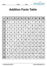 Addition Basic Facts Chart Addition Facts Chart Without Zero Upto 20 Worksheets Kids