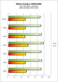 Amd Vs Intel Processors Comparison Chart 2012 Intel Core I9 10980xe Cascade Lake X Benchmarks