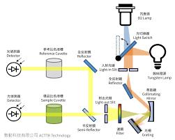 Function Of Light Source In Spectrophotometer Acttr Inc Understanding Spectrophotometer 3 Internal