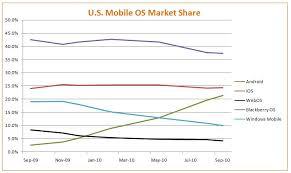 Market penetration of webos