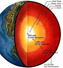 Планета Земля Рефераты ru Внутреннее строение Земли принято различать на
