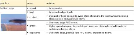 Kennametal Insert Chart Troubleshooting Indexable Milling
