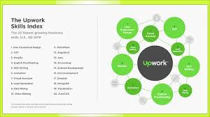 a list of skills upwork top freelance skills include development content marketing