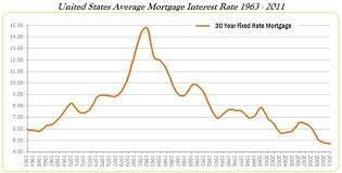History Of Mortgage Interest Rates Sacramento Real Estate Blog