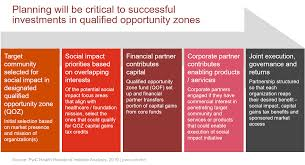 Opportunity Zone Program Offers Social Determinants Of