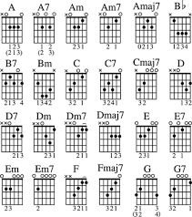 Guitar Chord Chart Dm7 Rock Guitar For Dummies Cheat Sheet Dummies