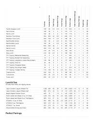 Red Lobster Nutrition & Calories