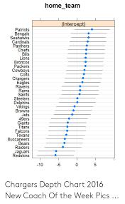 2016 Indianapolis Colts Depth Chart Home_team Intercept Patriots Bengals Seahawks Cardinals