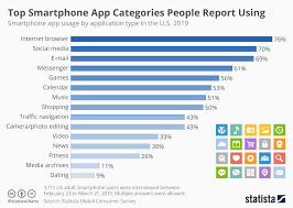 Chart Browser Internet Browsing Social Media Email Messaging Most
