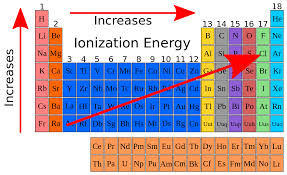 File:Ionization energy periodic table.svg - Wikimedia Commons