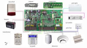 alarm system panel basic wiring diagram paradox evo youtube burglar alarm wire colours at Alarm System Wiring Diagram