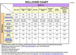 Irs Rollover Chart Ira One Rollover Per Year Rule Dfw Divorce Financial
