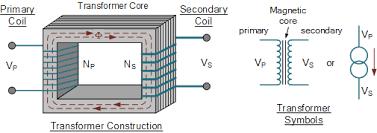 Electrical transformer diagram Power Transformer Transformer Basic Construction Electronicstutorials Transformer Basics And Transformer Principles