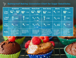Bulletproof Chart How To Bake With Sugar Substitutes Sugar Substitute Sugar