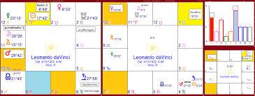 Leonardo Da Vinci 1452 1519 Ce Artist Musician Engineer