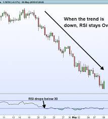 Gold Rsi Chart 3 Trading Tips For Rsi Nasdaq