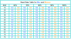 Aerobic Workout Heart Rate Chart What Type Of Cardio Is Best For You Fitness And Strength