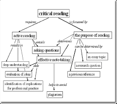 critical reading and rhetorical analysis com picture