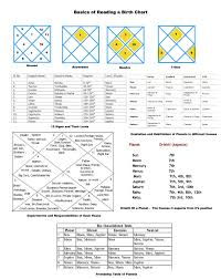 My Vedic Astrology Chart Graha Mantras In Indian Vedic Astrology How They Work