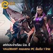 VALORANT ขึ้นแท่นเป็นเกม PC ที่ผู้เล่นชาวไทยเล่นเยอะที่สุดประจำเดือน มิ.ย.  ที่ผ่านมา!