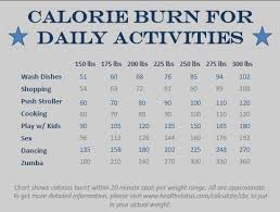 Calories Burned While Walking Chart I Really Dont Like Exercising Calorie Counting Chart