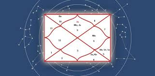 Sri Ramas Horoscope Indastro Com