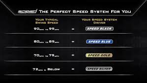 Driver Loft Swing Speed Chart Speed System Golf Driver