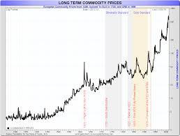 Commodity Index Chart Gold Vs The Crb Commodity Index Goldbroker Com