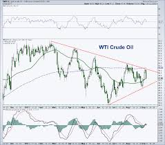 Crude Oil Price Outlook Risk Reward Favors Bears See It