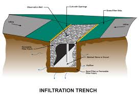Percolation Well Design Infiltration Trench Site Plan Design Rain Garden Designs