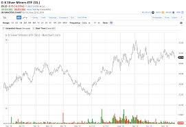 Yahoo Finance Silver Chart Silver Another Indictment As The Price Sits Around 17